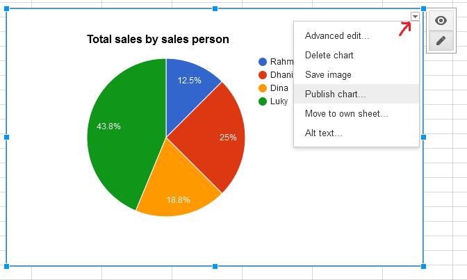 Step By Step Menampilkan Grafik Dari Google Spreadsheet Datatalker Analytics