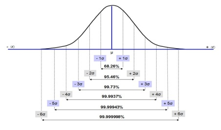 six_sigma_normal_distribution_2