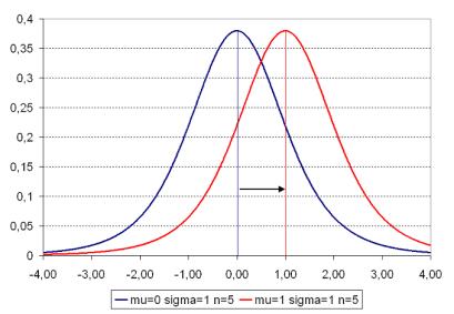 student_t_density_plot_1