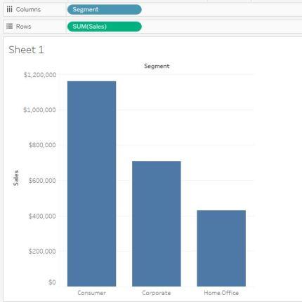 Bar Chart-Sales-Segment